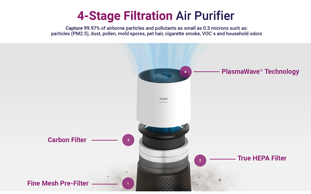 air purifier 4 stage filtration