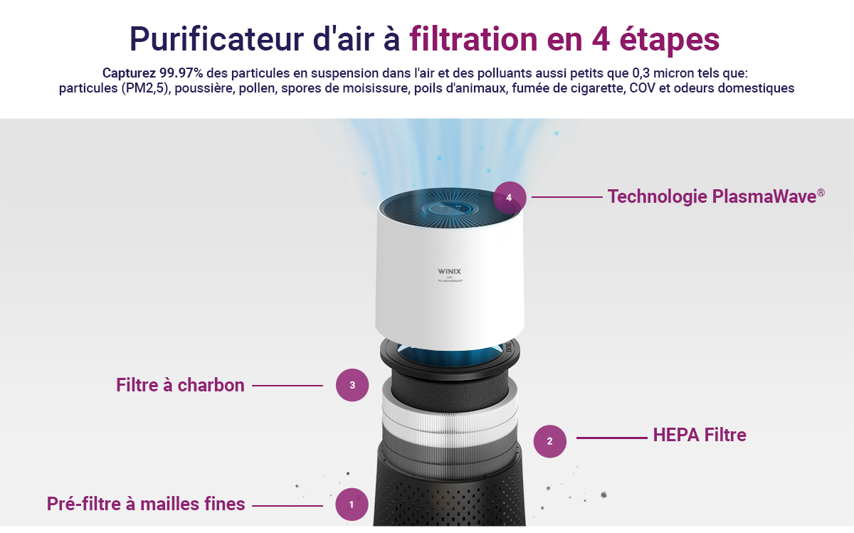 filtration de purificateur d'air